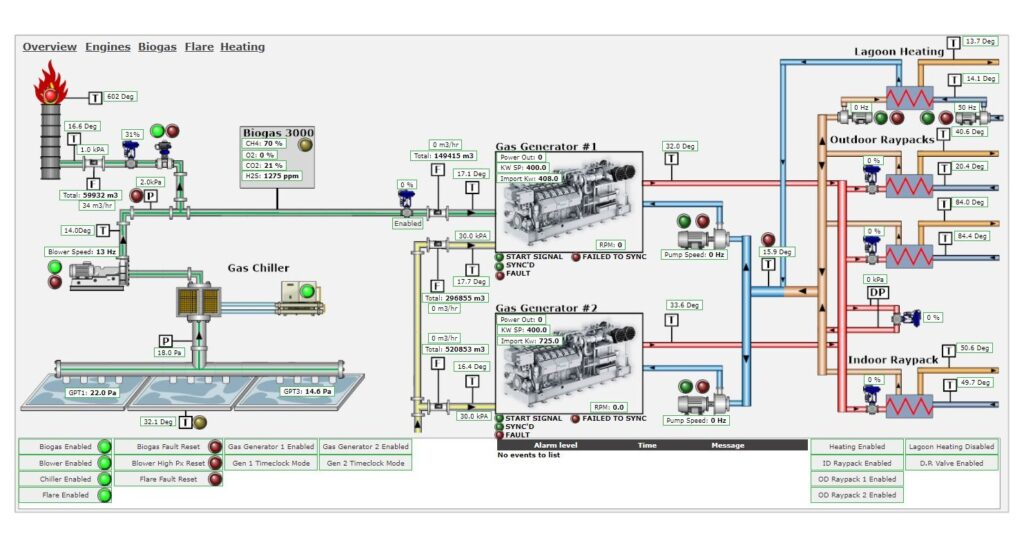 Bespoke Biogas Plant SCADA Solution